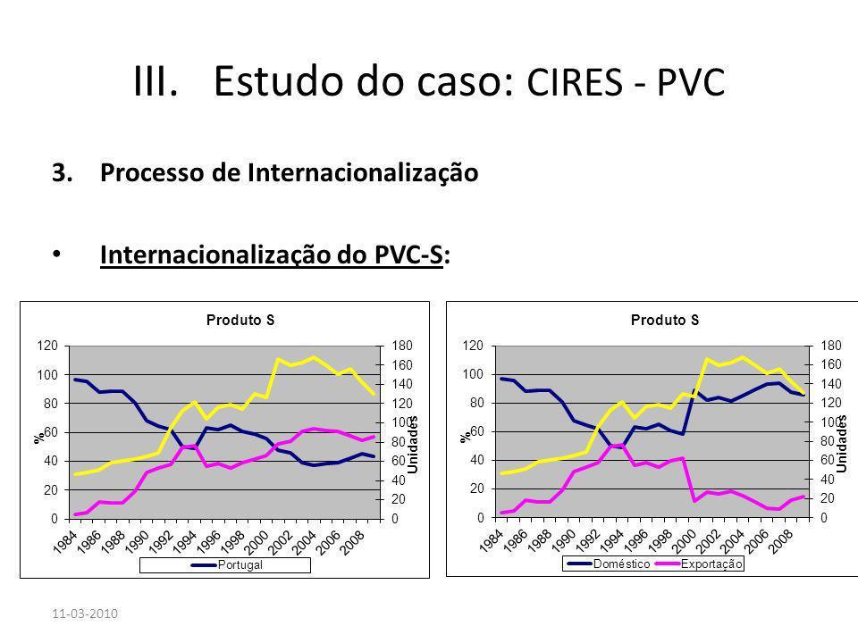 3.Processo de Internacionalização Internacionalização do PVC-S: 11-03-2010 III.Estudo do caso: CIRES - PVC