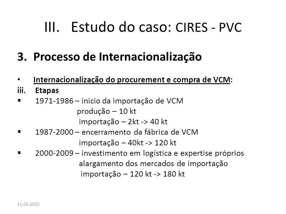 3.Processo de Internacionalização Internacionalização do procurement e compra de VCM: iii.Etapas 1971-1986 – inicio da importação de VCM produção – 10