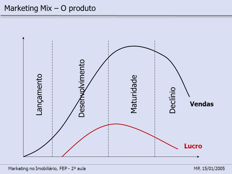 Marketing no Imobiliário, FEP - 2ª aulaMP, 15/01/2005 Marketing Mix – O produto Vendas Lançamento Desenvolvimento Maturidade Declínio Lucro