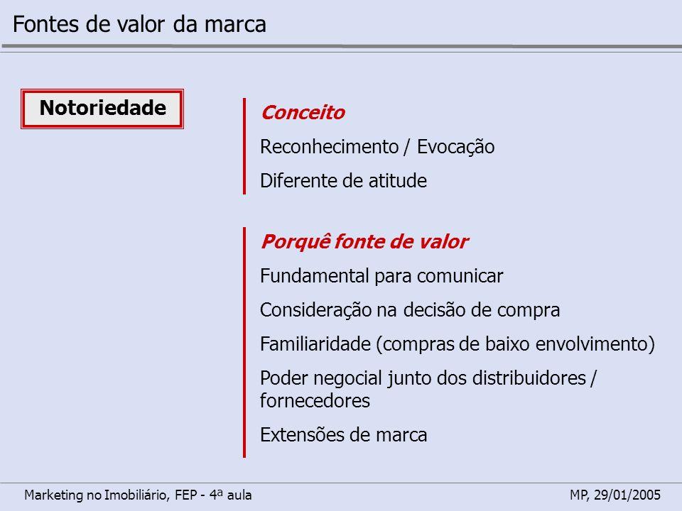 Marketing no Imobiliário, FEP - 4ª aulaMP, 29/01/2005 Fontes de valor da marca Notoriedade Conceito Reconhecimento / Evocação Diferente de atitude Por