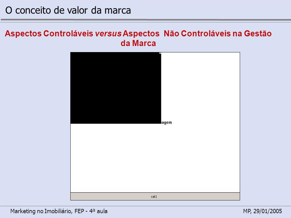 Marketing no Imobiliário, FEP - 4ª aulaMP, 29/01/2005 O conceito de valor da marca Aspectos Controláveis versus Aspectos Não Controláveis na Gestão da