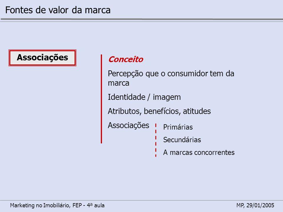 Marketing no Imobiliário, FEP - 4ª aulaMP, 29/01/2005 Fontes de valor da marca Associações Conceito Percepção que o consumidor tem da marca Identidade