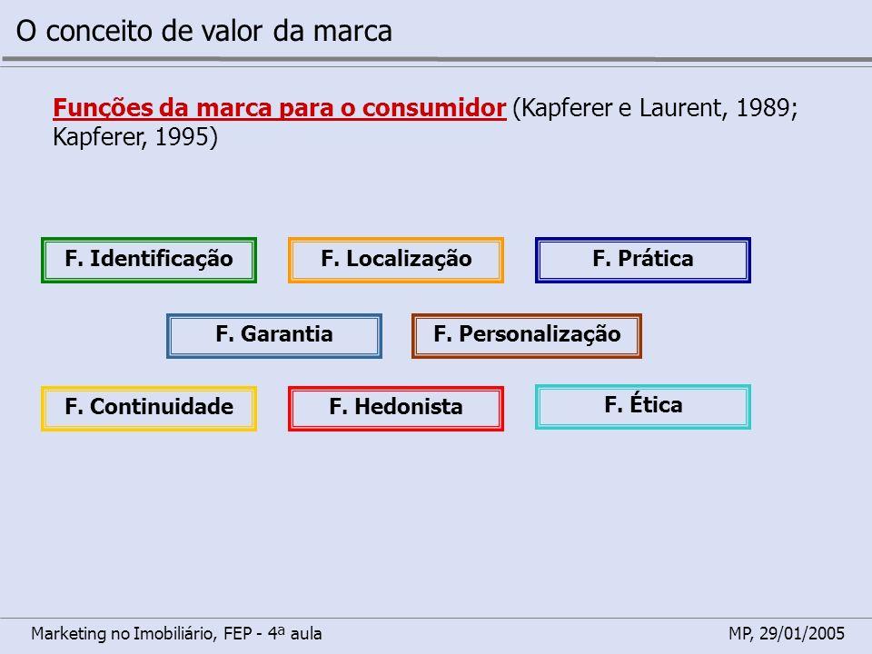 Marketing no Imobiliário, FEP - 4ª aulaMP, 29/01/2005 O conceito de valor da marca Funções da marca para o consumidor (Kapferer e Laurent, 1989; Kapfe
