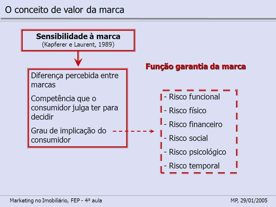 Marketing no Imobiliário, FEP - 4ª aulaMP, 29/01/2005 O conceito de valor da marca Sensibilidade à marca (Kapferer e Laurent, 1989) Diferença percebid