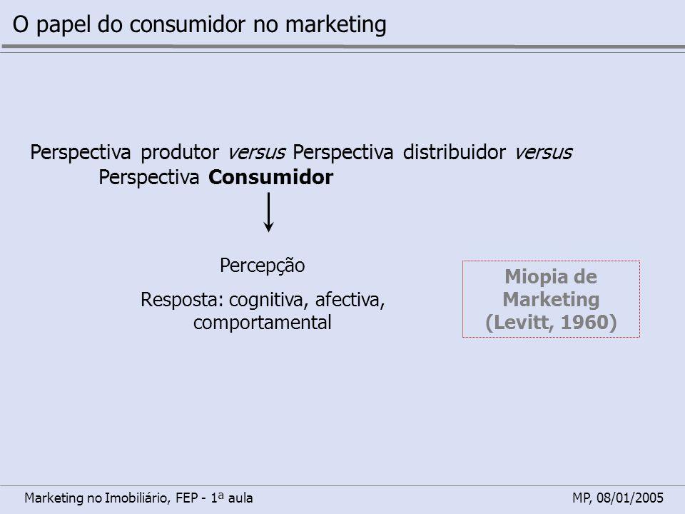 Marketing no Imobiliário, FEP - 1ª aulaMP, 08/01/2005 O papel do consumidor no marketing Perspectiva produtor versus Perspectiva distribuidor versus P