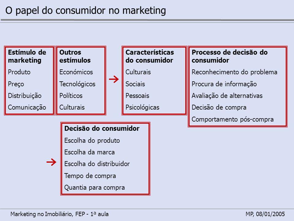 Marketing no Imobiliário, FEP - 1ª aulaMP, 08/01/2005 O papel do consumidor no marketing Estímulo de marketing Produto Preço Distribuição Comunicação
