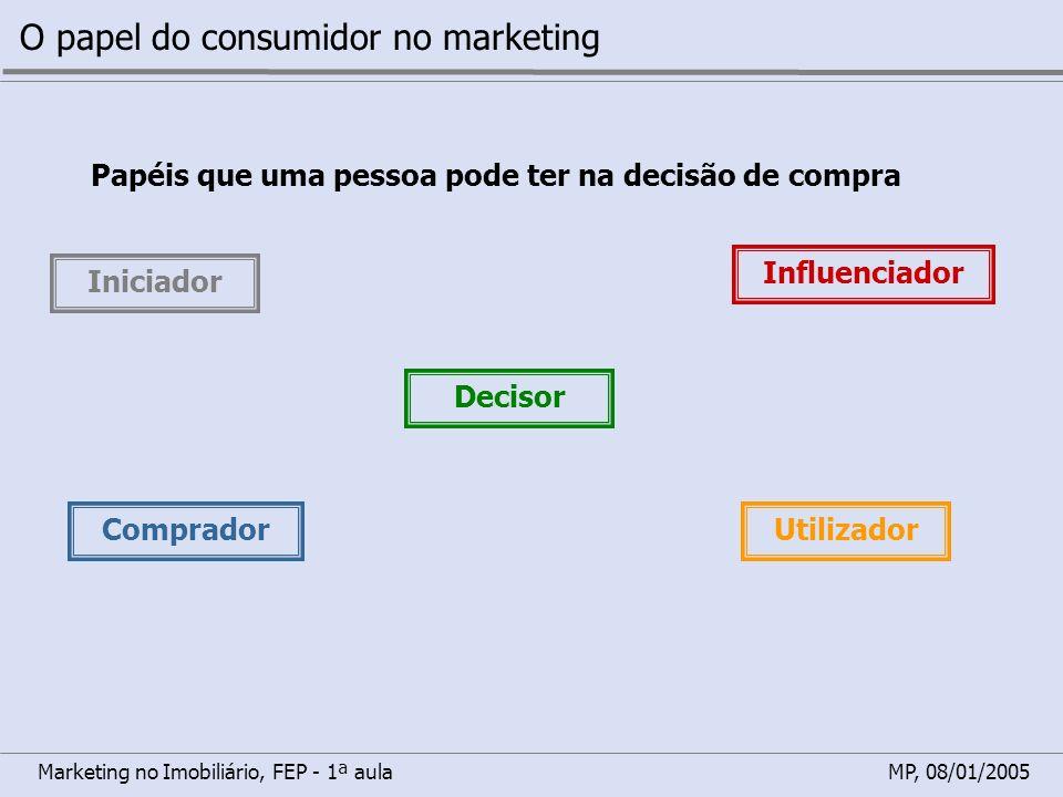 Marketing no Imobiliário, FEP - 1ª aulaMP, 08/01/2005 O papel do consumidor no marketing Papéis que uma pessoa pode ter na decisão de compra Iniciador