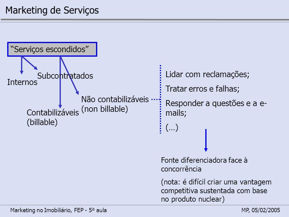 Marketing no Imobiliário, FEP - 5ª aulaMP, 05/02/2005 Marketing de Serviços Serviços escondidos Internos Subcontratados Contabilizáveis (billable) Não