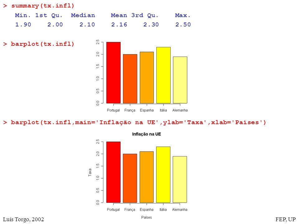Luís Torgo, 2002FEP, UP > summary(tx.infl) Min. 1st Qu. Median Mean 3rd Qu. Max. 1.90 2.00 2.10 2.16 2.30 2.50 > barplot(tx.infl) > barplot(tx.infl,ma