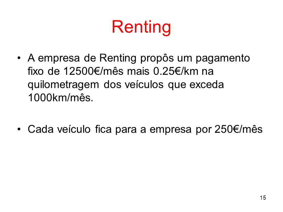 15 Renting A empresa de Renting propôs um pagamento fixo de 12500/mês mais 0.25/km na quilometragem dos veículos que exceda 1000km/mês. Cada veículo f