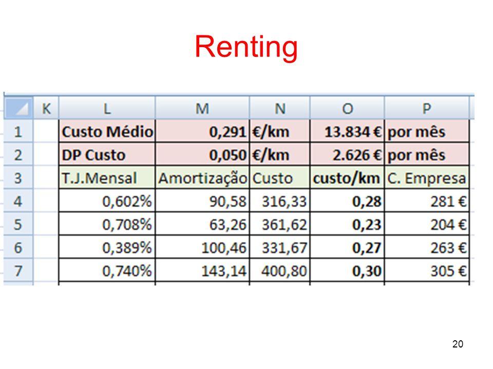 20 Renting