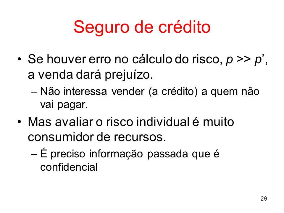 29 Seguro de crédito Se houver erro no cálculo do risco, p >> p, a venda dará prejuízo. –Não interessa vender (a crédito) a quem não vai pagar. Mas av