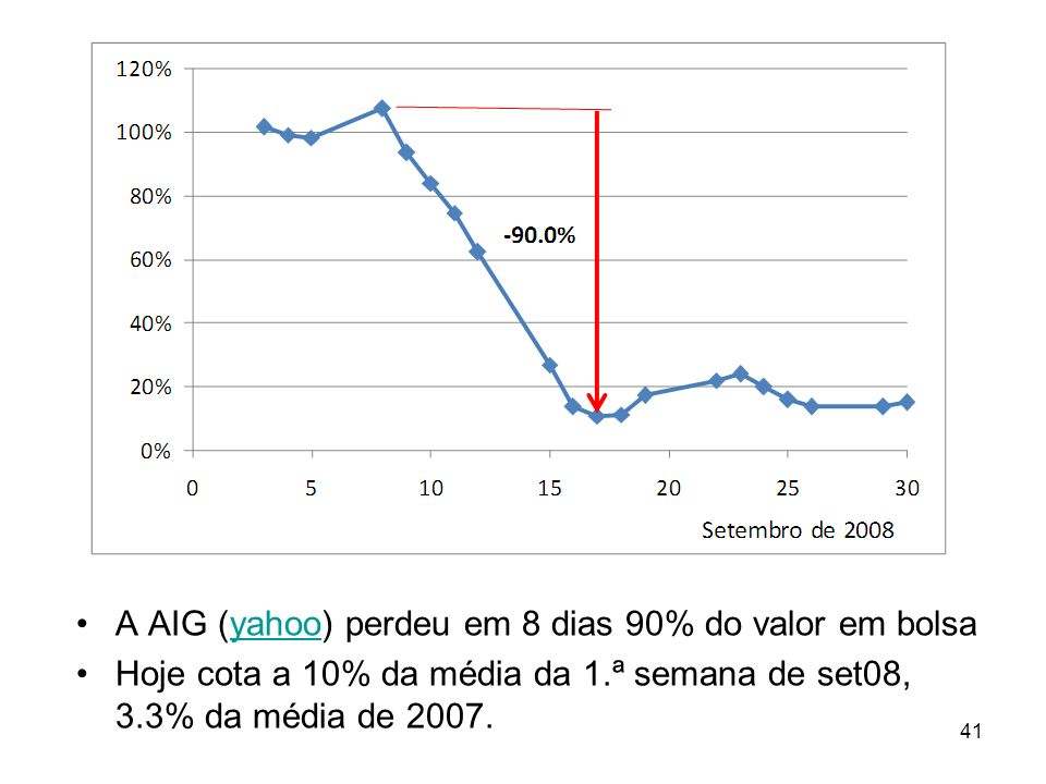41 A AIG (yahoo) perdeu em 8 dias 90% do valor em bolsayahoo Hoje cota a 10% da média da 1.ª semana de set08, 3.3% da média de 2007.