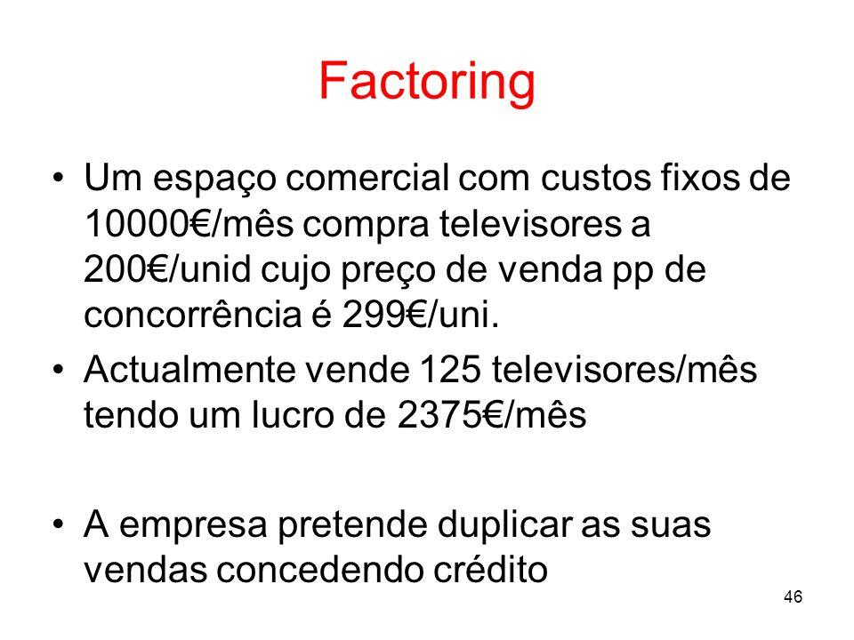 46 Factoring Um espaço comercial com custos fixos de 10000/mês compra televisores a 200/unid cujo preço de venda pp de concorrência é 299/uni. Actualm