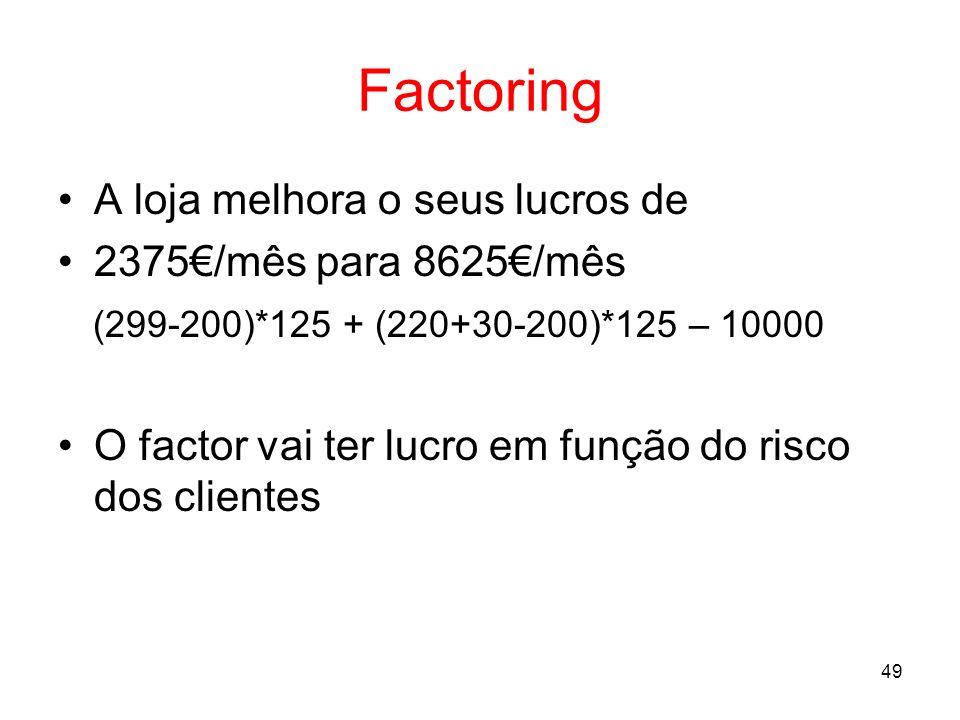49 Factoring A loja melhora o seus lucros de 2375/mês para 8625/mês (299-200)*125 + (220+30-200)*125 – 10000 O factor vai ter lucro em função do risco