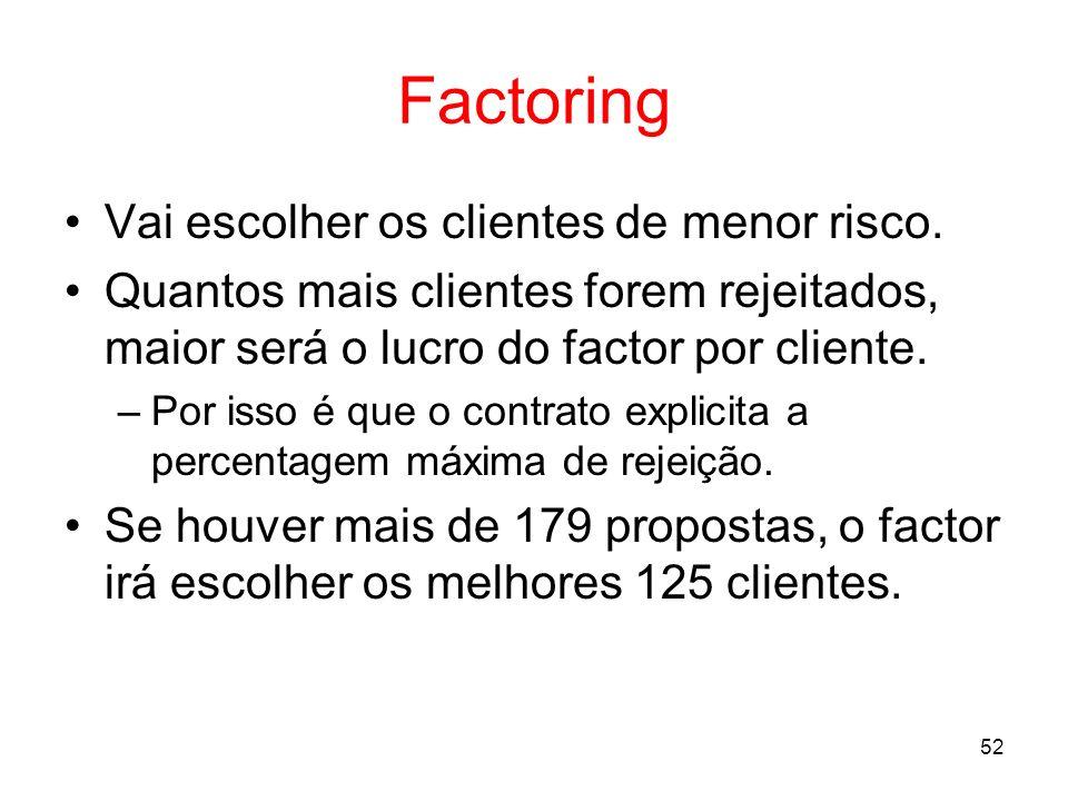 52 Factoring Vai escolher os clientes de menor risco. Quantos mais clientes forem rejeitados, maior será o lucro do factor por cliente. –Por isso é qu
