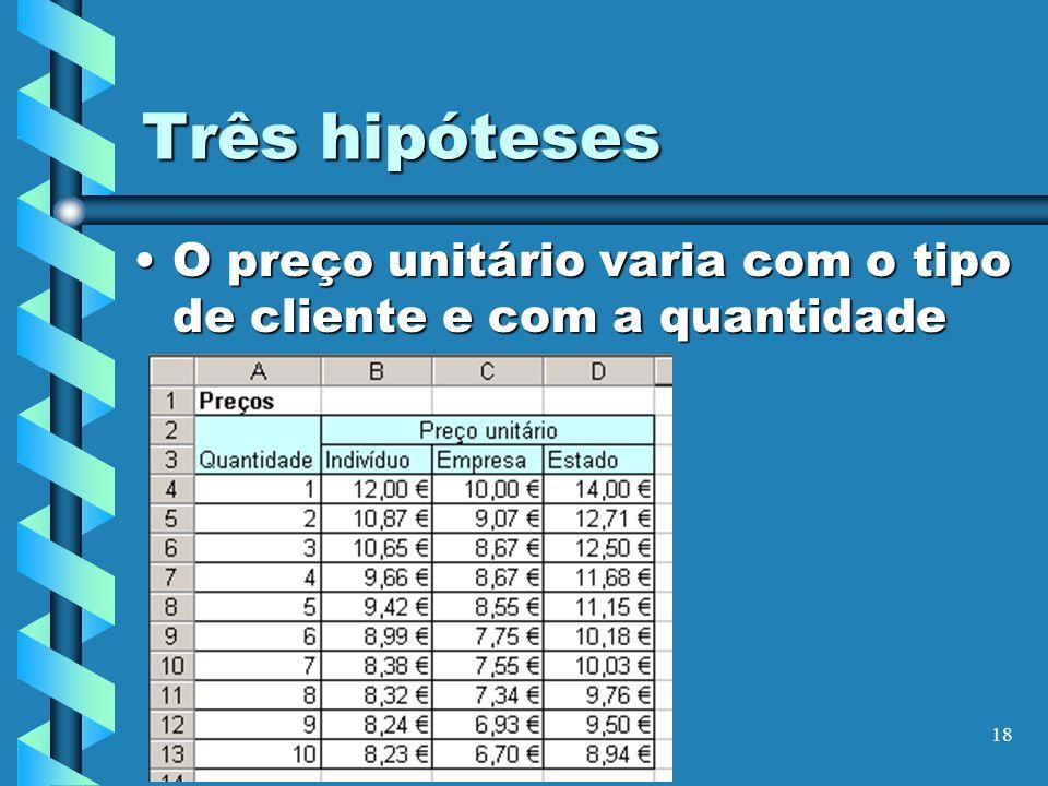 18 Três hipóteses O preço unitário varia com o tipo de cliente e com a quantidadeO preço unitário varia com o tipo de cliente e com a quantidade