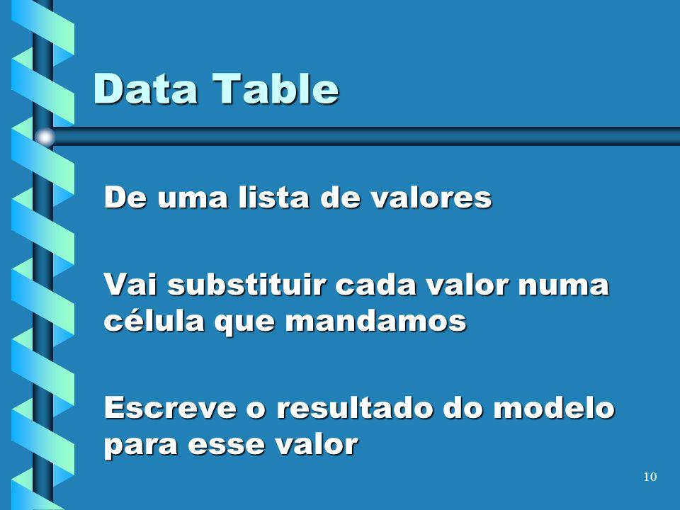 10 Data Table De uma lista de valores Vai substituir cada valor numa célula que mandamos Escreve o resultado do modelo para esse valor