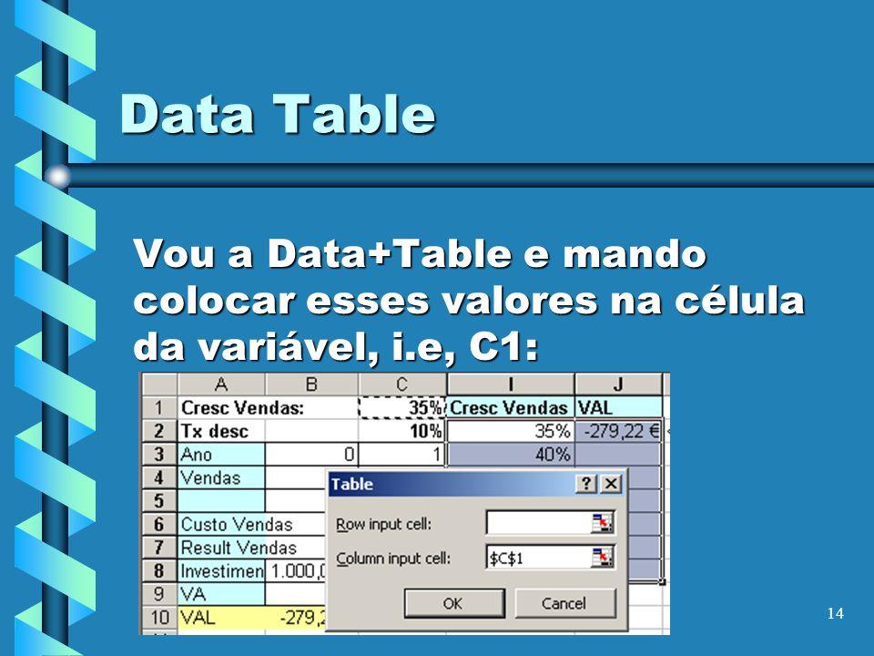 14 Data Table Vou a Data+Table e mando colocar esses valores na célula da variável, i.e, C1: