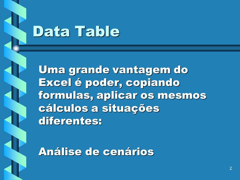 2 Data Table Uma grande vantagem do Excel é poder, copiando formulas, aplicar os mesmos cálculos a situações diferentes: Análise de cenários