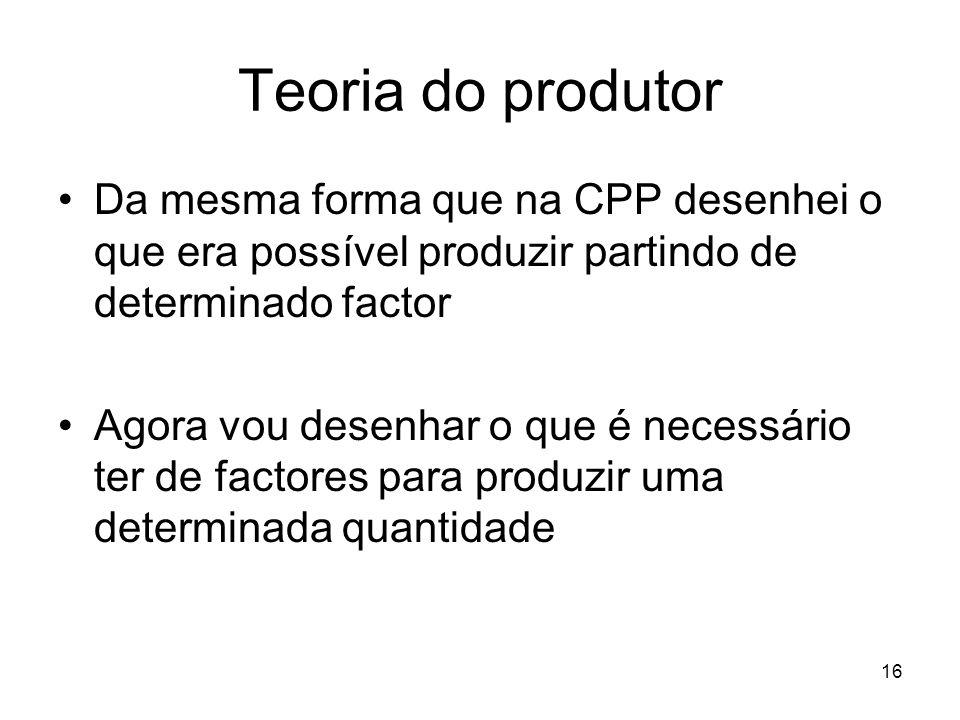 16 Teoria do produtor Da mesma forma que na CPP desenhei o que era possível produzir partindo de determinado factor Agora vou desenhar o que é necessá