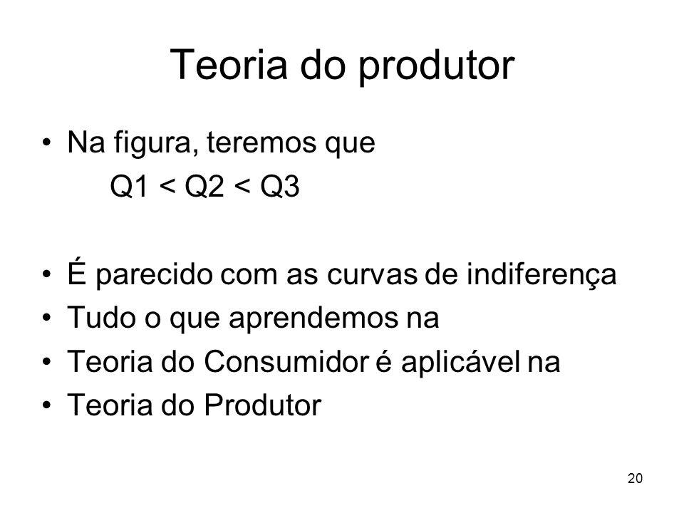 20 Teoria do produtor Na figura, teremos que Q1 < Q2 < Q3 É parecido com as curvas de indiferença Tudo o que aprendemos na Teoria do Consumidor é apli