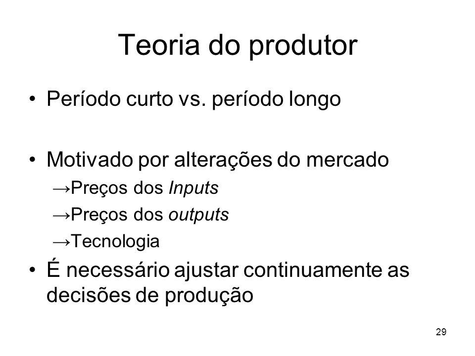 29 Teoria do produtor Período curto vs. período longo Motivado por alterações do mercado Preços dos Inputs Preços dos outputs Tecnologia É necessário