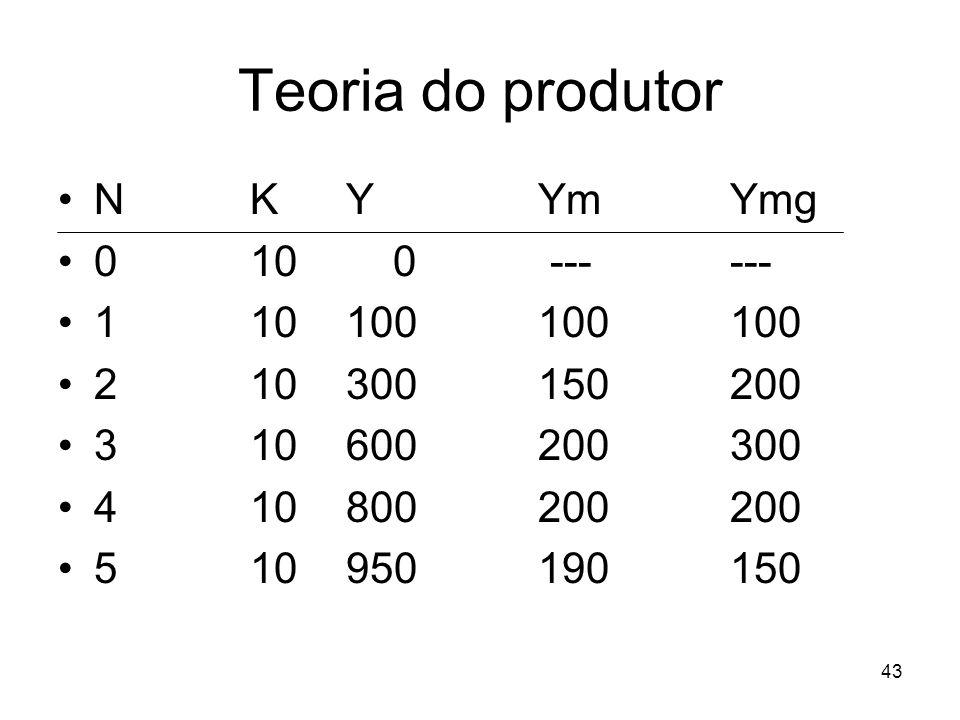 43 Teoria do produtor NKYYmYmg 010 0 ------ 110100100100 210300150200 310600200300 410800200200 510950190150