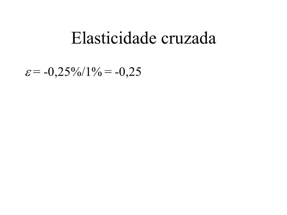 Elasticidade cruzada = -0,25%/1% = -0,25