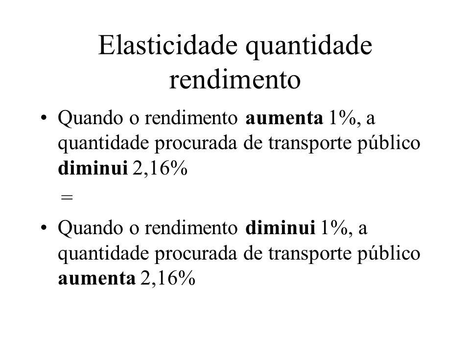 Elasticidade quantidade rendimento Quando o rendimento aumenta 1%, a quantidade procurada de transporte público diminui 2,16% = Quando o rendimento di