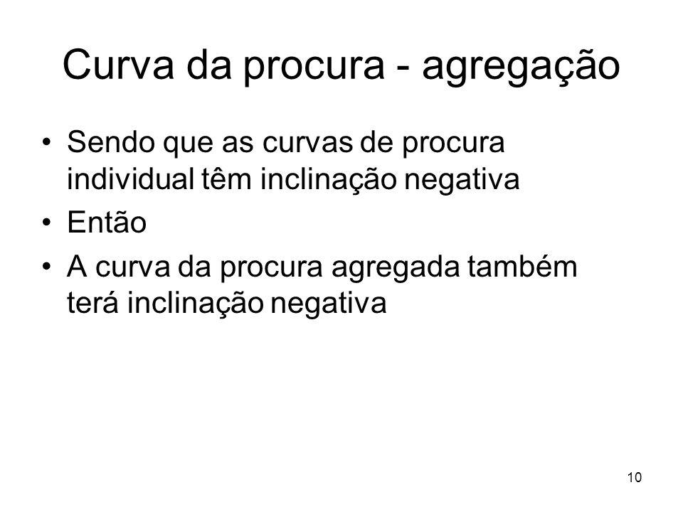 10 Curva da procura - agregação Sendo que as curvas de procura individual têm inclinação negativa Então A curva da procura agregada também terá inclin