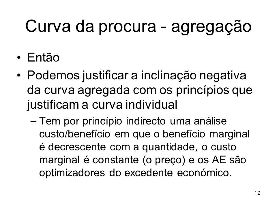 12 Curva da procura - agregação Então Podemos justificar a inclinação negativa da curva agregada com os princípios que justificam a curva individual –