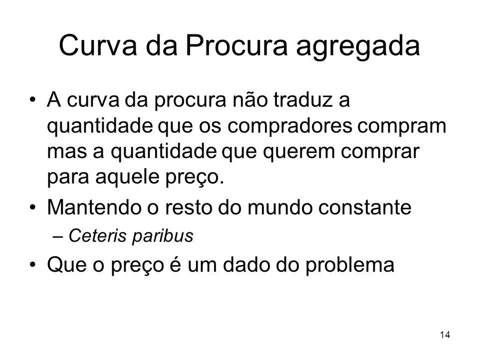 14 Curva da Procura agregada A curva da procura não traduz a quantidade que os compradores compram mas a quantidade que querem comprar para aquele pre