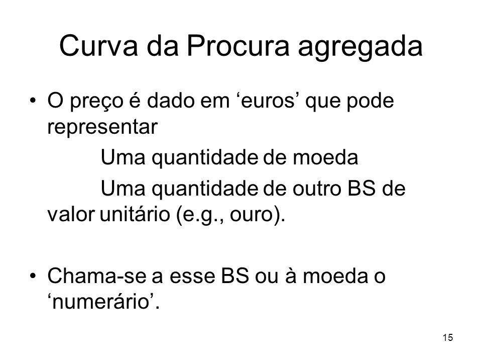 15 Curva da Procura agregada O preço é dado em euros que pode representar Uma quantidade de moeda Uma quantidade de outro BS de valor unitário (e.g.,