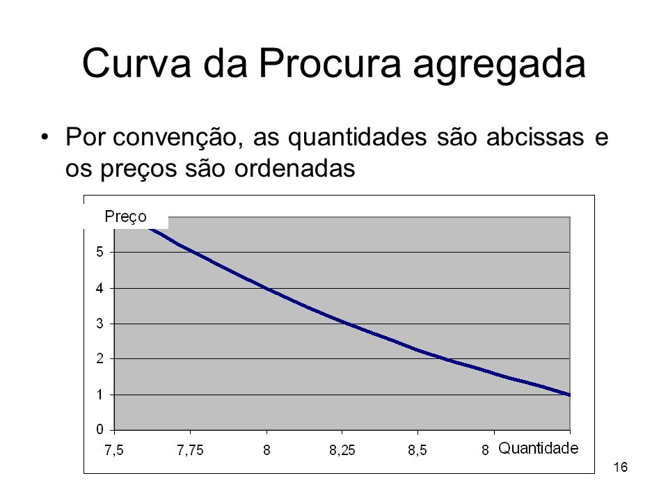 16 Curva da Procura agregada Por convenção, as quantidades são abcissas e os preços são ordenadas