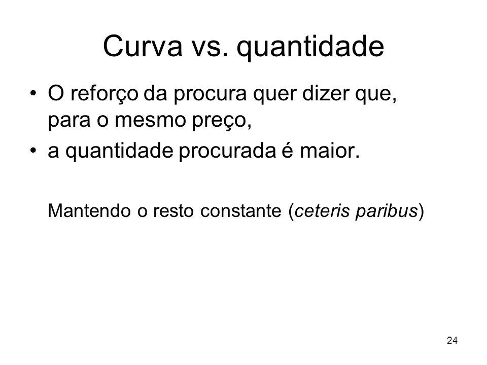 24 Curva vs. quantidade O reforço da procura quer dizer que, para o mesmo preço, a quantidade procurada é maior. Mantendo o resto constante (ceteris p