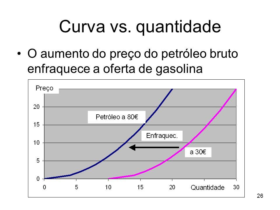26 Curva vs. quantidade O aumento do preço do petróleo bruto enfraquece a oferta de gasolina