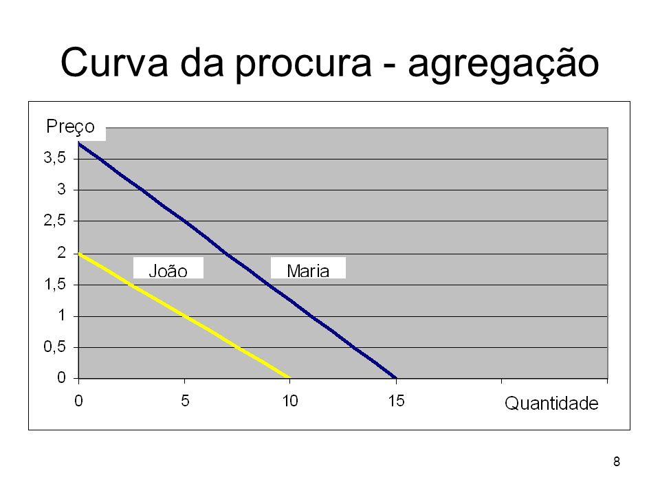 8 Curva da procura - agregação