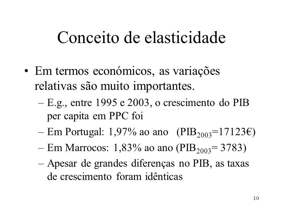 10 Conceito de elasticidade Em termos económicos, as variações relativas são muito importantes. –E.g., entre 1995 e 2003, o crescimento do PIB per cap