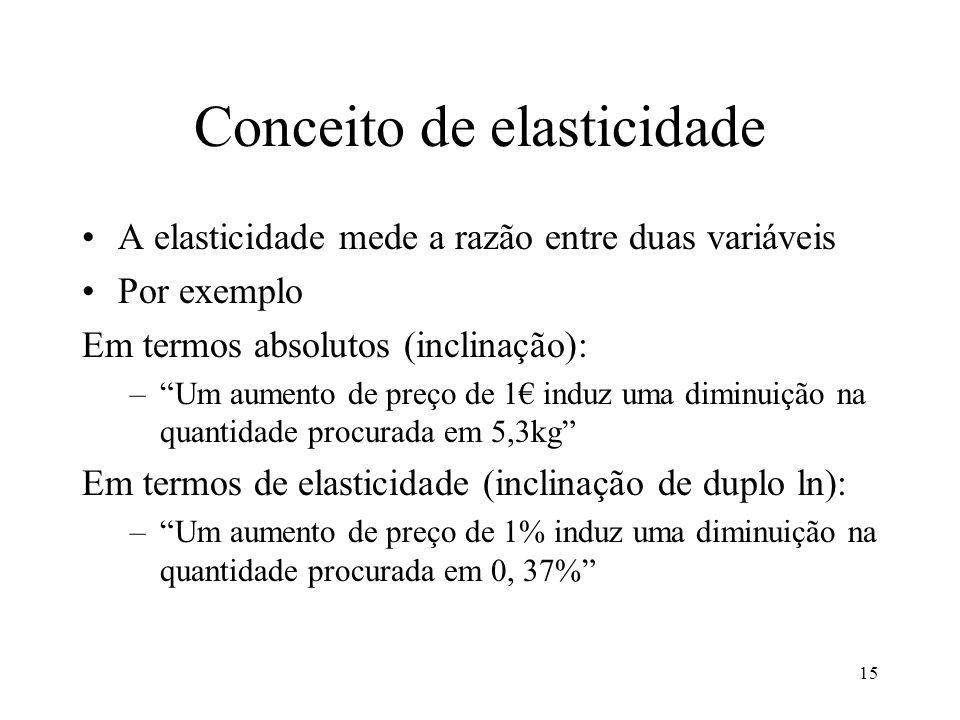 15 Conceito de elasticidade A elasticidade mede a razão entre duas variáveis Por exemplo Em termos absolutos (inclinação): –Um aumento de preço de 1 i