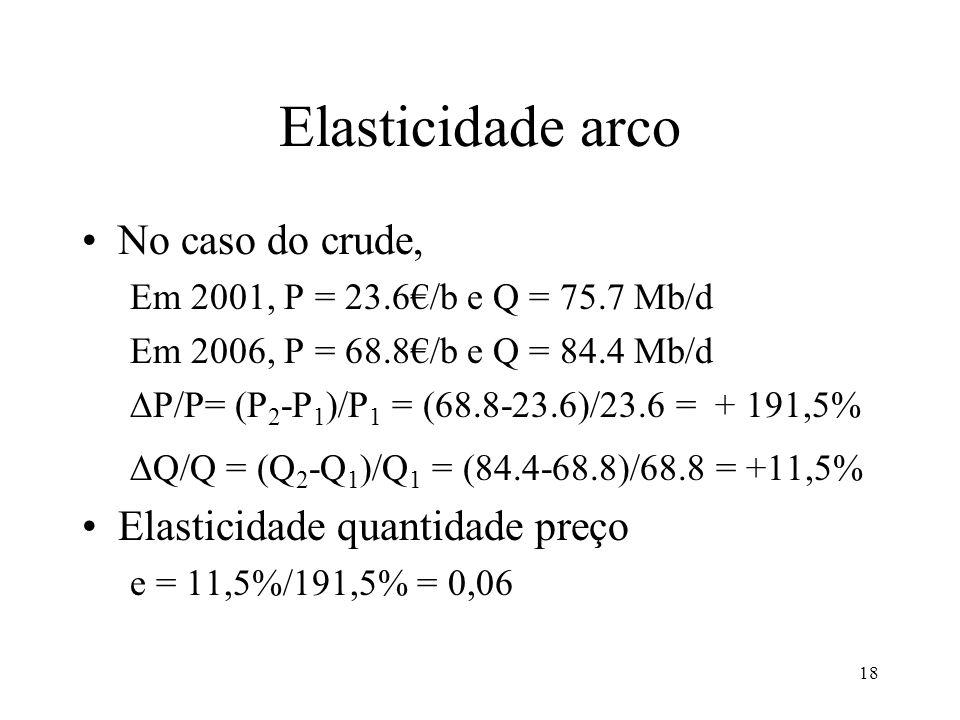18 Elasticidade arco No caso do crude, Em 2001, P = 23.6/b e Q = 75.7 Mb/d Em 2006, P = 68.8/b e Q = 84.4 Mb/d P/P= (P 2 -P 1 )/P 1 = (68.8-23.6)/23.6
