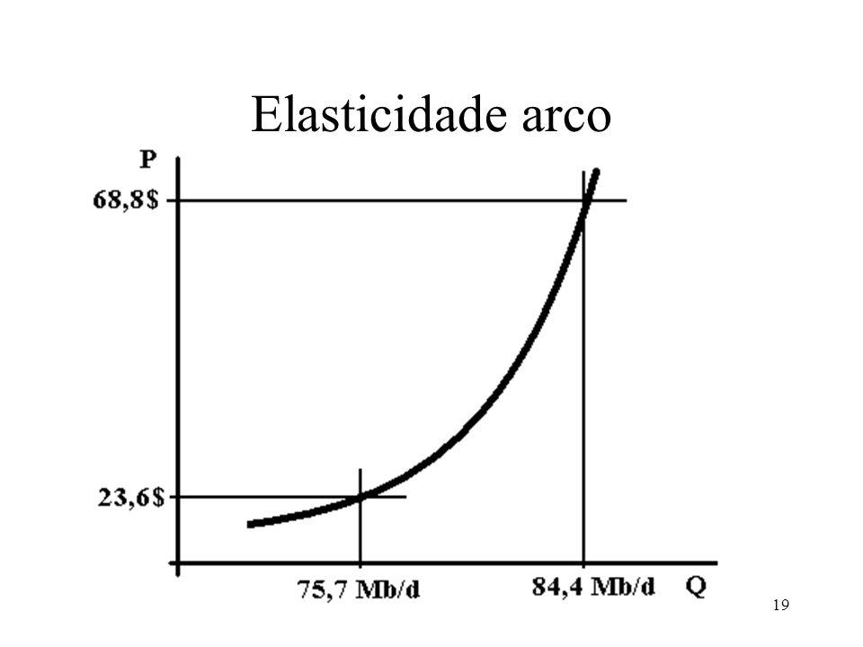 19 Elasticidade arco