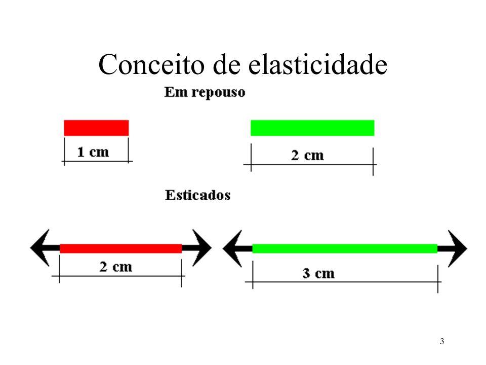 3 Conceito de elasticidade