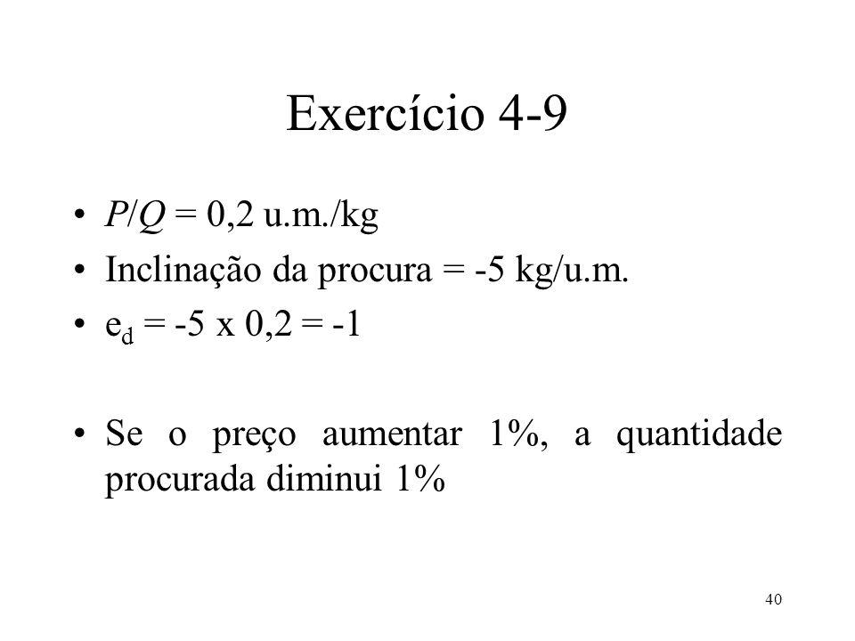 40 Exercício 4-9 P/Q = 0,2 u.m./kg Inclinação da procura = -5 kg/u.m. e d = -5 x 0,2 = -1 Se o preço aumentar 1%, a quantidade procurada diminui 1%
