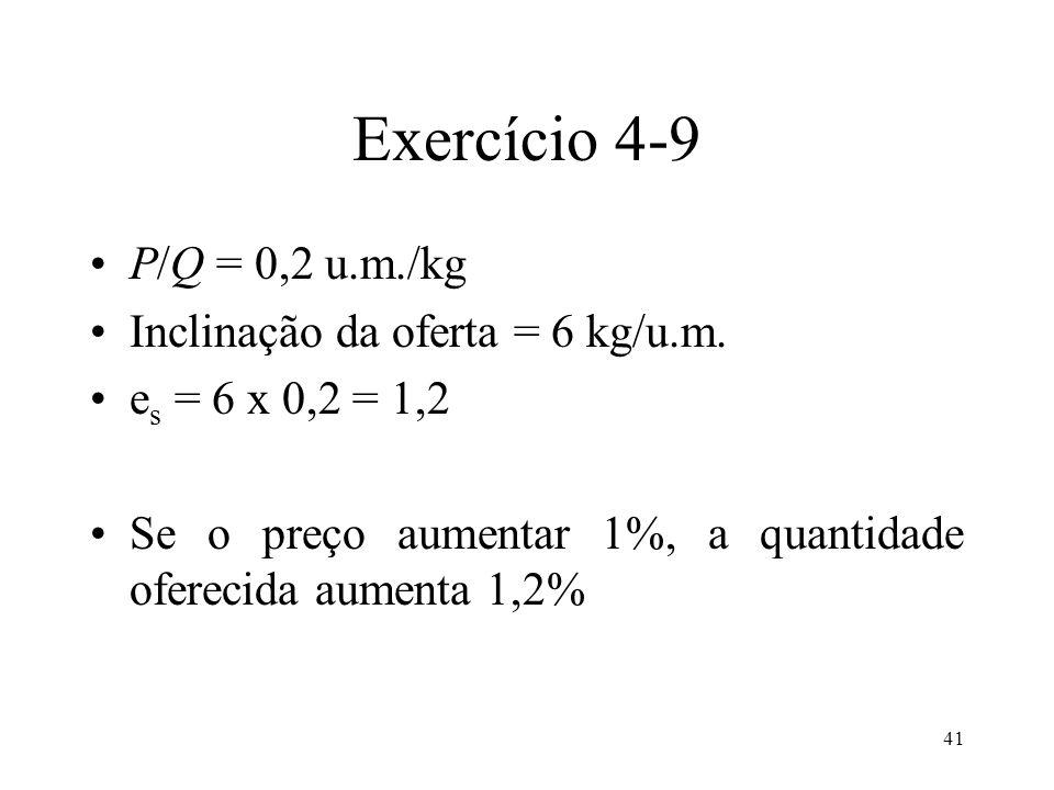 41 Exercício 4-9 P/Q = 0,2 u.m./kg Inclinação da oferta = 6 kg/u.m. e s = 6 x 0,2 = 1,2 Se o preço aumentar 1%, a quantidade oferecida aumenta 1,2%