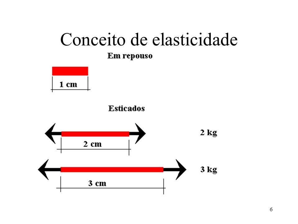 6 Conceito de elasticidade