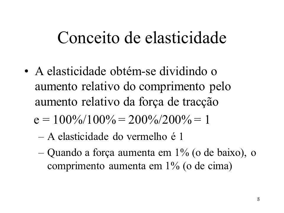 8 Conceito de elasticidade A elasticidade obtém-se dividindo o aumento relativo do comprimento pelo aumento relativo da força de tracção e = 100%/100%