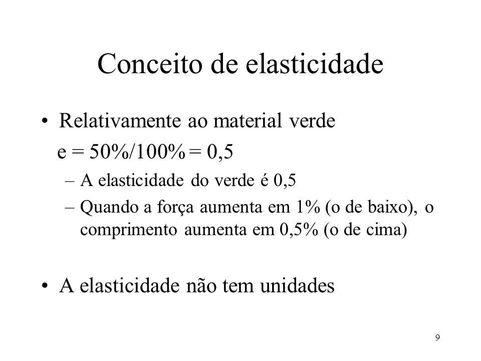 9 Conceito de elasticidade Relativamente ao material verde e = 50%/100% = 0,5 –A elasticidade do verde é 0,5 –Quando a força aumenta em 1% (o de baixo