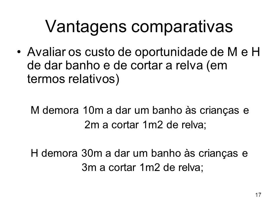 17 Vantagens comparativas Avaliar os custo de oportunidade de M e H de dar banho e de cortar a relva (em termos relativos) M demora 10m a dar um banho