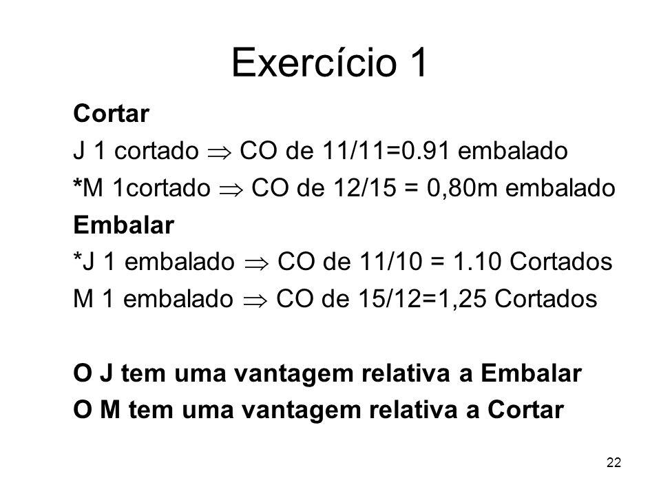 22 Exercício 1 Cortar J 1 cortado CO de 11/11=0.91 embalado *M 1cortado CO de 12/15 = 0,80m embalado Embalar *J 1 embalado CO de 11/10 = 1.10 Cortados